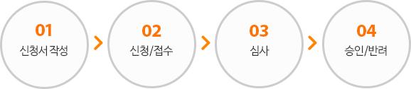 01 재능나눔 및 자원봉사단체 등록신청서 작성, 02 신청/접수, 03 심사, 04 승인/반려